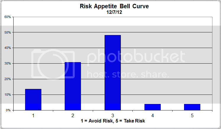 riskappbellcurve 37 zps082e4f89 Client Sentiment Survey Results   12/7/12