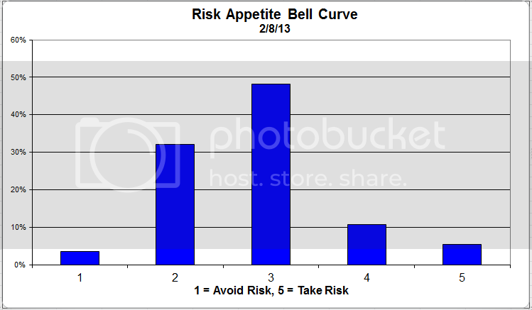 riskappbellcurve 37 zps1b71aeda Client Survey Results   2/8/13