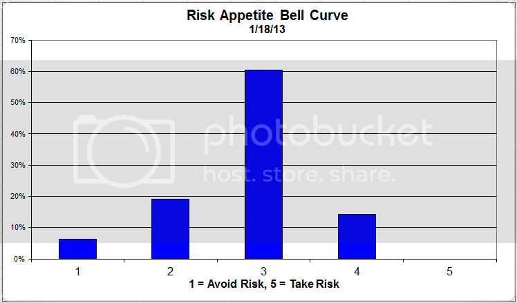 riskappbellcurve 37 zps3e50bee7 Client Survey Results   1/18/13