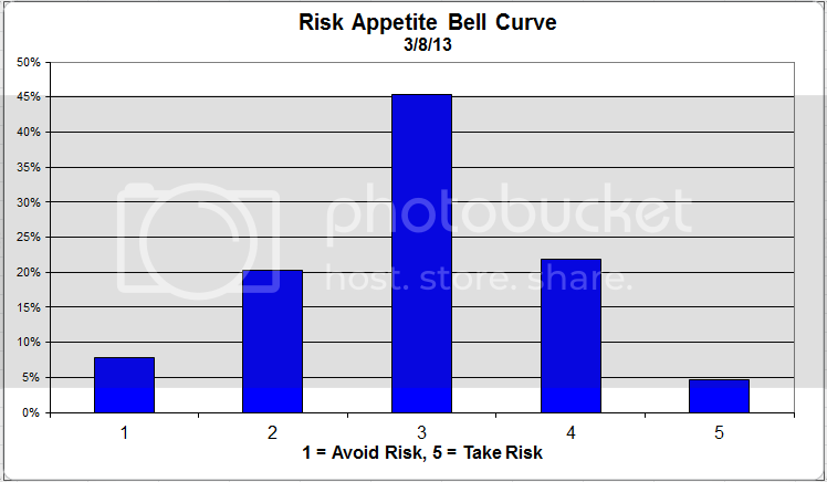 riskappbellcurve 37 zps697698e5 Client Sentiment Survey Results   3/8/13
