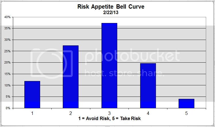riskappbellcurve 37 zpsac885fc5 Client Sentiment Survey Results   2/22/13