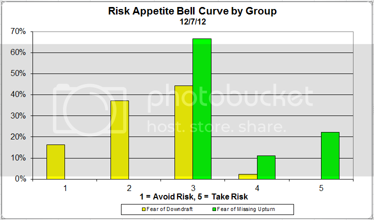 riskappbellcurvegroup 18 zps704c4032 Client Sentiment Survey Results   12/7/12