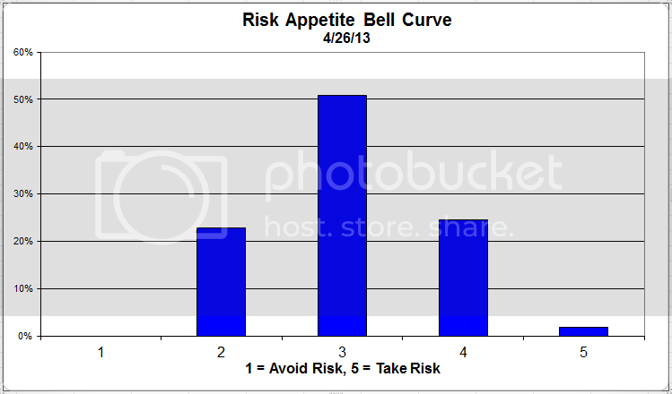 riskappcurve 2 zpsfa89f1b8 Client Sentiment Survey Results   4/26/13