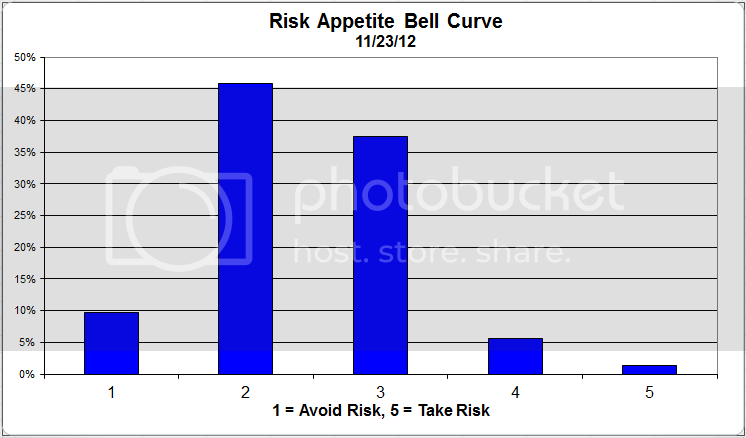 riskappcurve Client Sentiment Survey Results   11/23/12
