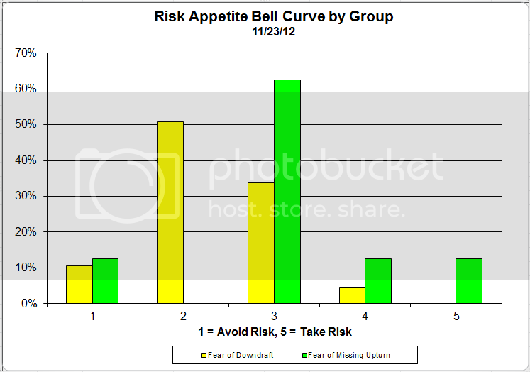 riskappcurvegroup 1 Client Sentiment Survey Results   11/23/12