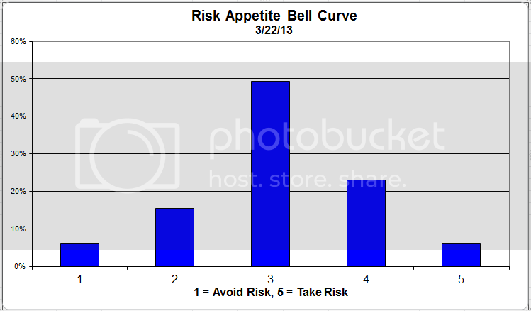 riskappetitebellcurve zps502fb0ea Client Sentiment Survey Results   3/22/13