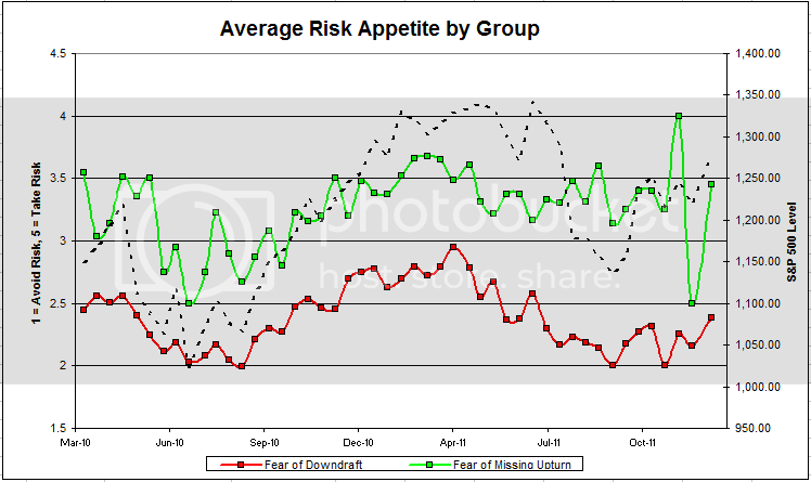 riskappgroup 3 Dorsey, Wright Client Sentiment Survey Results   1/6/12
