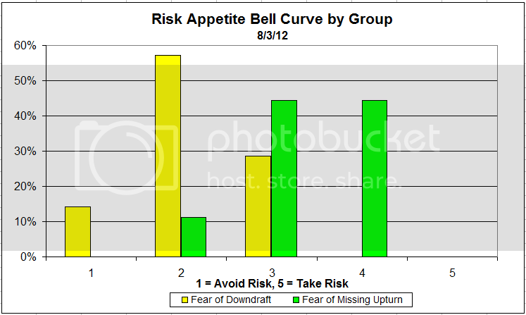 riskappgroup 5 Dorsey, Wright Client Sentiment Survey Results   8/3/12