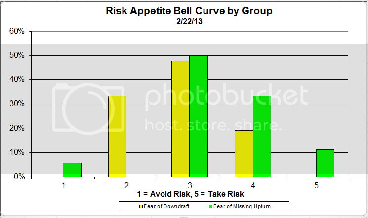 riskappgroupcurve 1 zps89b4096d Client Sentiment Survey Results   2/22/13