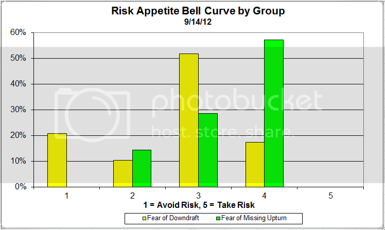 riskappgroupcurve Dorsey Wright Client Sentiment Survey Results   9/14/12