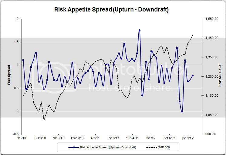 riskappspread 45 Dorsey Wright Client Sentiment Survey Results   9/14/12