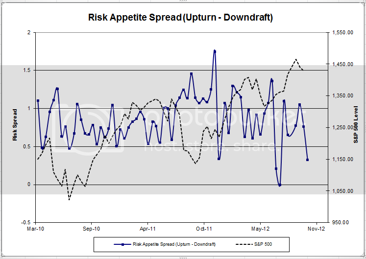 riskappspread 48 Dorsey Wright Client Sentiment Survey Results   10/26/12
