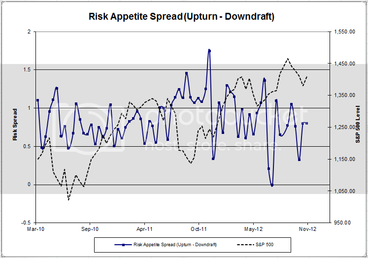 riskappspread 49 Client Sentiment Survey Results   11/23/12