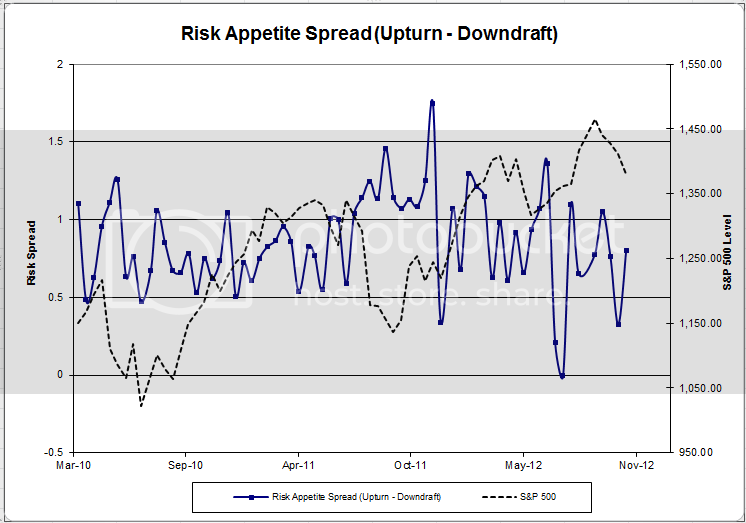 riskappspreadd Client Sentiment Survey Results   11/9/12