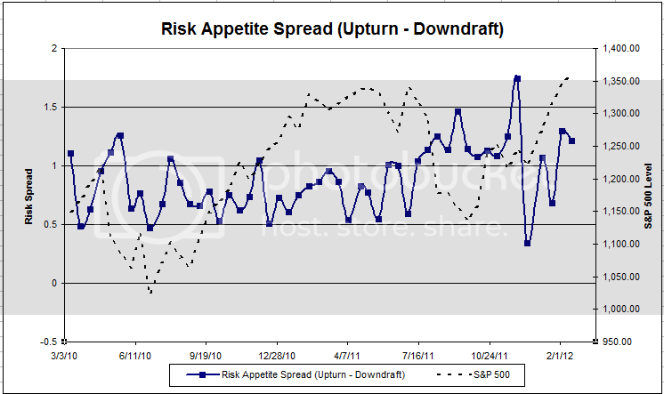 riskspread Dorsey, Wright Client Sentiment Survey   2/17/12