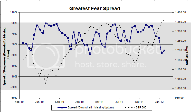 spread 20 Dorsey, Wright Client Sentiment Survey   2/17/12