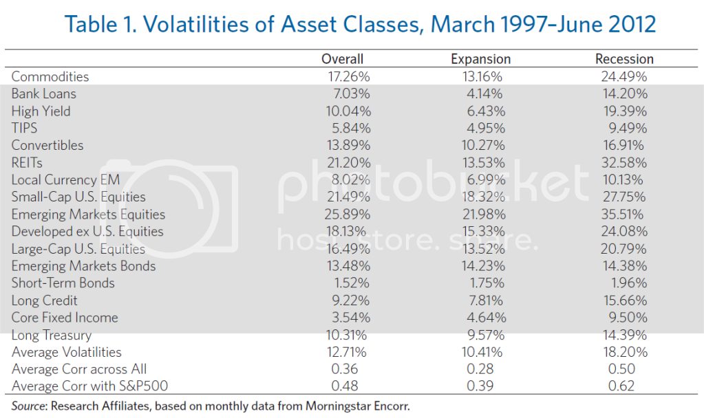 volatility rafi Durable Portfolio Construction